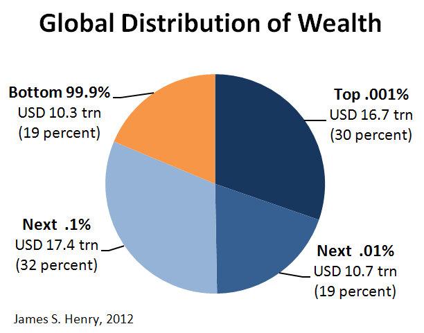 Global Distribution of Wealth